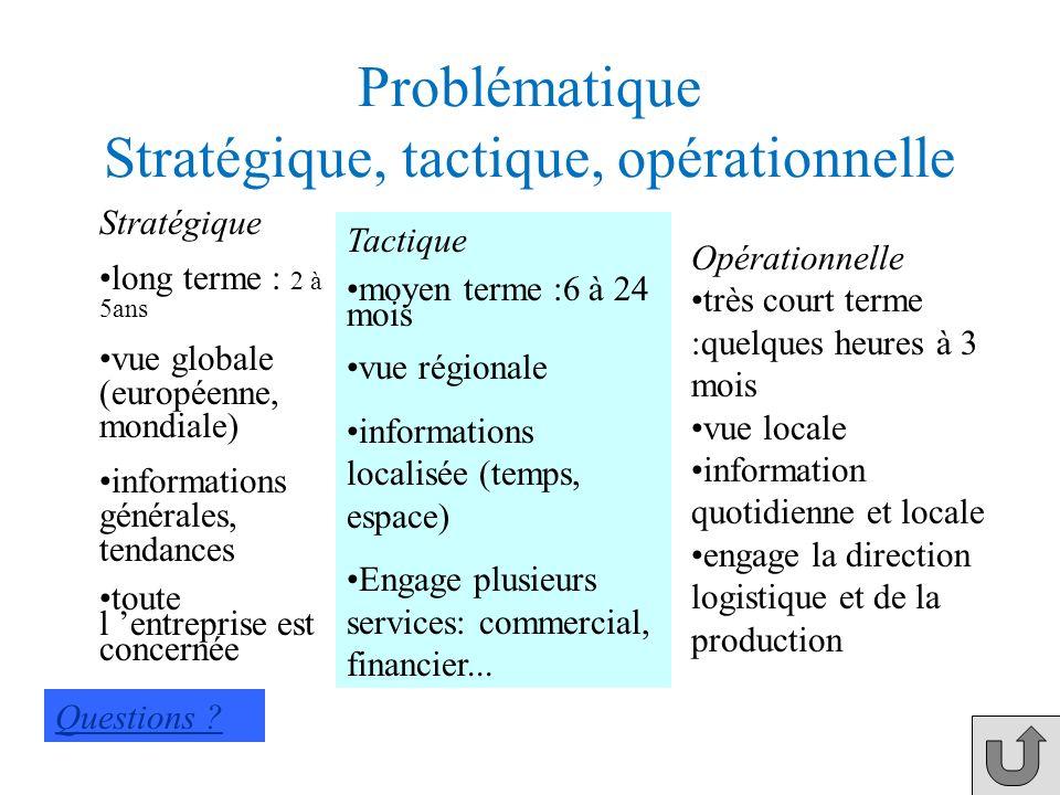 Classement des problématiques On classe généralement les problématiques en : opérationnelles tactiques Stratégiques Parce que le champ spatial et temp