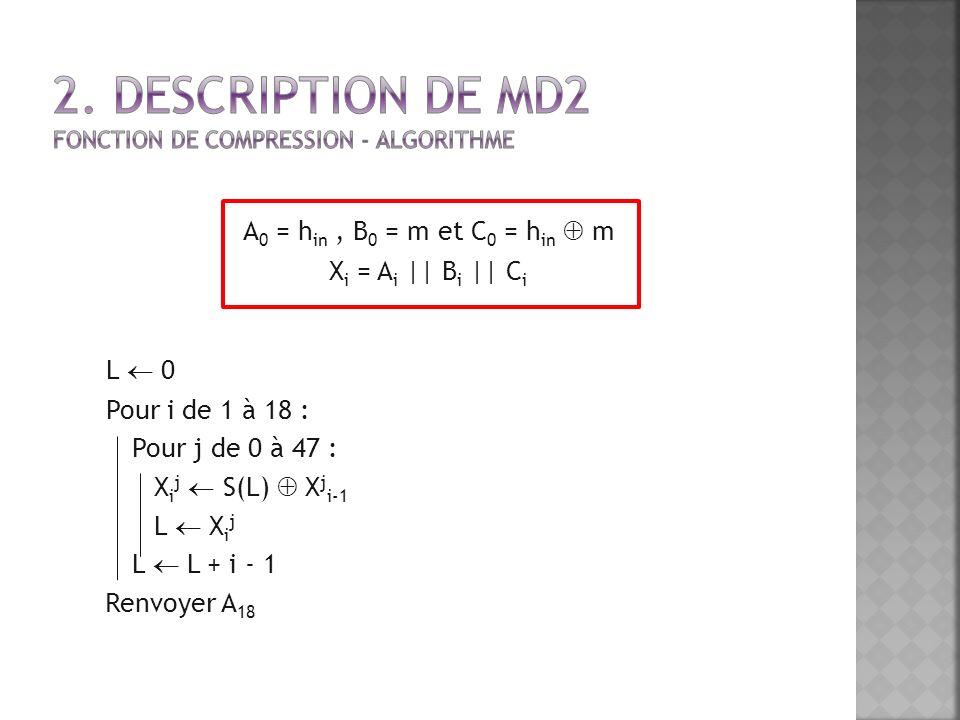 A 0 = h in, B 0 = m et C 0 = h in m X i = A i || B i || C i 1. L 0 2. Pour i de 1 à 18 : Pour j de 0 à 47 : X i j S(L) X j i-1 L X i j L L + i - 1 Ren