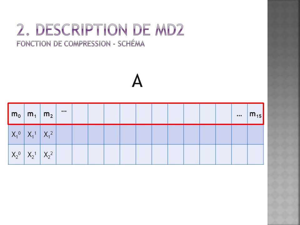 m0m0 m1m1 m2m2 … …m 15 X10X10 X11X11 X12X12 X20X20 X21X21 X22X22 A