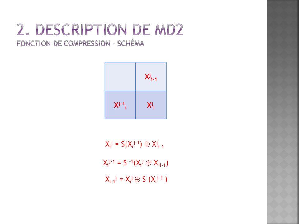 X j i-1 X j-1 i XjiXji X i j = S(X i j-1 ) X j i-1 X i j-1 = S -1 (X i j X j i-1 ) X i-1 j = X i j S (X i j-1 )