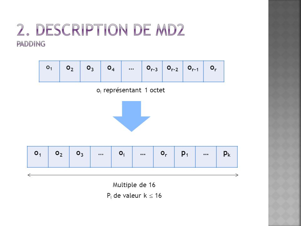 o i représentant 1 octet Multiple de 16 P i de valeur k 16 o1o1 o2o2 o3o3 o4o4 …o r-3 o r-2 o r-1 oror o1o1 o2o2 o3o3 …oioi …oror p1p1 …pkpk
