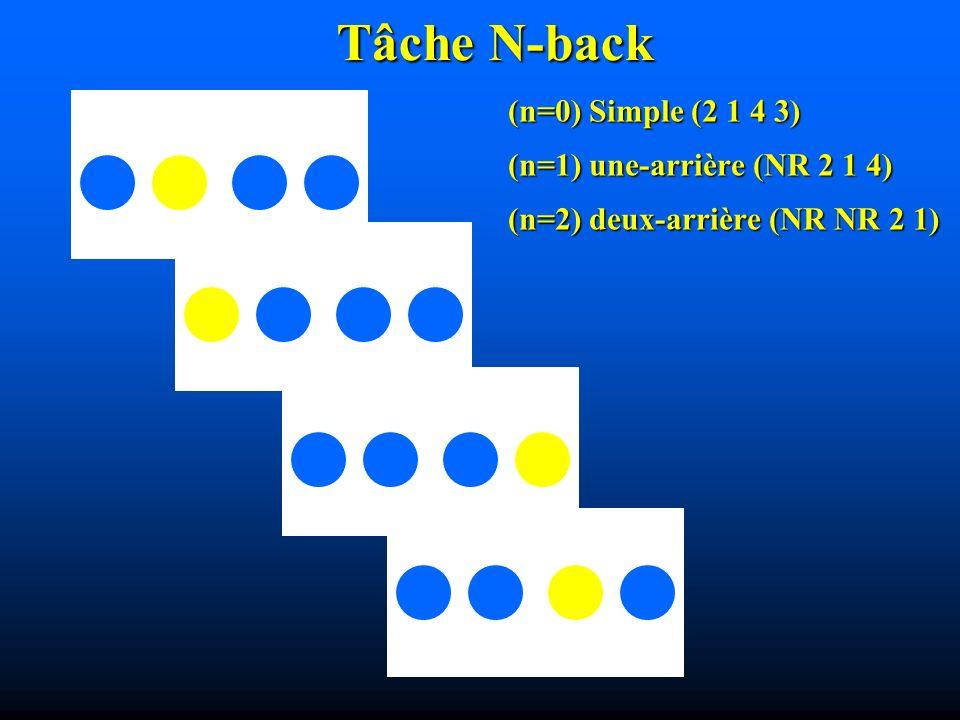 Tâche N-back (n=0) Simple (2 1 4 3) (n=1) une-arrière (NR 2 1 4) (n=2) deux-arrière (NR NR 2 1)