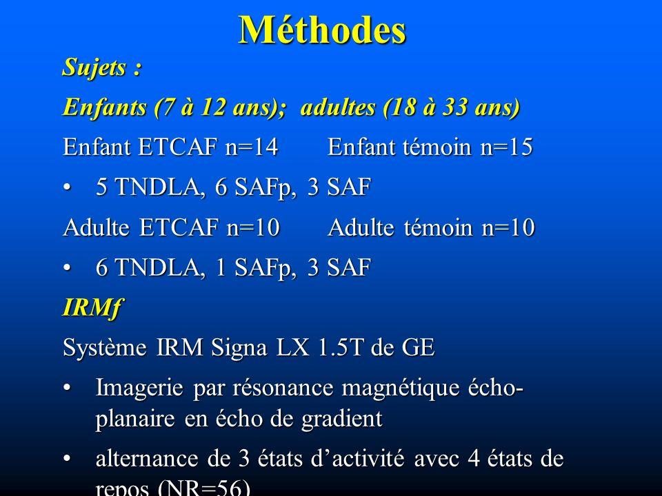 Méthodes Sujets : Enfants (7 à 12 ans); adultes (18 à 33 ans) Enfant ETCAF n=14 Enfant témoin n=15 5 TNDLA, 6 SAFp, 3 SAF5 TNDLA, 6 SAFp, 3 SAF Adulte ETCAF n=10 Adulte témoin n=10 6 TNDLA, 1 SAFp, 3 SAF6 TNDLA, 1 SAFp, 3 SAFIRMf Système IRM Signa LX 1.5T de GE Imagerie par résonance magnétique écho- planaire en écho de gradientImagerie par résonance magnétique écho- planaire en écho de gradient alternance de 3 états dactivité avec 4 états de repos (NR=56)alternance de 3 états dactivité avec 4 états de repos (NR=56)
