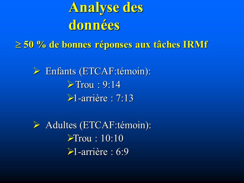 Analyse des données 50 % de bonnes réponses aux tâches IRMf 50 % de bonnes réponses aux tâches IRMf Enfants (ETCAF:témoin): Enfants (ETCAF:témoin): Trou : 9:14 Trou : 9:14 1-arrière : 7:13 1-arrière : 7:13 Adultes (ETCAF:témoin): Adultes (ETCAF:témoin): Trou : 10:10 Trou : 10:10 1-arrière : 6:9 1-arrière : 6:9