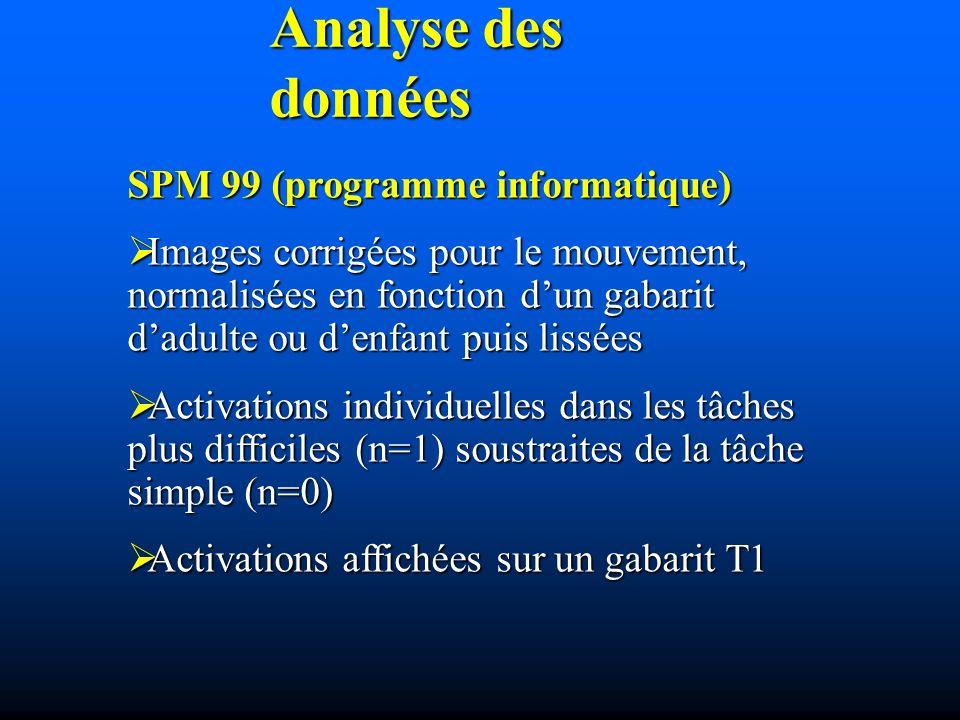 SPM 99 (programme informatique) Images corrigées pour le mouvement, normalisées en fonction dun gabarit dadulte ou denfant puis lissées Images corrigées pour le mouvement, normalisées en fonction dun gabarit dadulte ou denfant puis lissées Activations individuelles dans les tâches plus difficiles (n=1) soustraites de la tâche simple (n=0) Activations individuelles dans les tâches plus difficiles (n=1) soustraites de la tâche simple (n=0) Activations affichées sur un gabarit T1 Activations affichées sur un gabarit T1 Analyse des données
