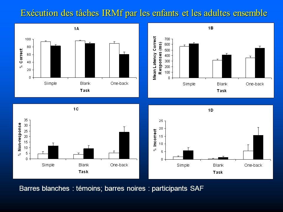 Barres blanches : témoins; barres noires : participants SAF Exécution des tâches IRMf par les enfants et les adultes ensemble