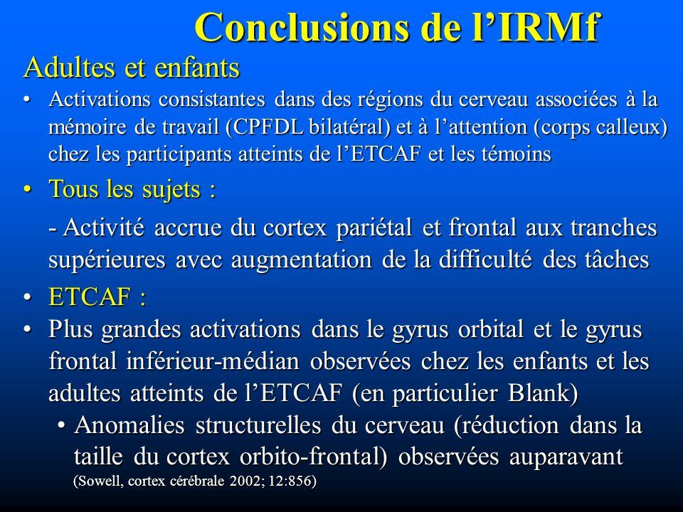 Conclusions de lIRMf Adultes et enfants Activations consistantes dans des régions du cerveau associées à la mémoire de travail (CPFDL bilatéral) et à lattention (corps calleux) chez les participants atteints de lETCAF et les témoinsActivations consistantes dans des régions du cerveau associées à la mémoire de travail (CPFDL bilatéral) et à lattention (corps calleux) chez les participants atteints de lETCAF et les témoins Tous les sujets :Tous les sujets : - Activité accrue du cortex pariétal et frontal aux tranches supérieures avec augmentation de la difficulté des tâches ETCAF :ETCAF : Plus grandes activations dans le gyrus orbital et le gyrus frontal inférieur-médian observées chez les enfants et les adultes atteints de lETCAF (en particulier Blank)Plus grandes activations dans le gyrus orbital et le gyrus frontal inférieur-médian observées chez les enfants et les adultes atteints de lETCAF (en particulier Blank) Anomalies structurelles du cerveau (réduction dans la taille du cortex orbito-frontal) observées auparavant (Sowell, cortex cérébrale 2002; 12:856)Anomalies structurelles du cerveau (réduction dans la taille du cortex orbito-frontal) observées auparavant (Sowell, cortex cérébrale 2002; 12:856)