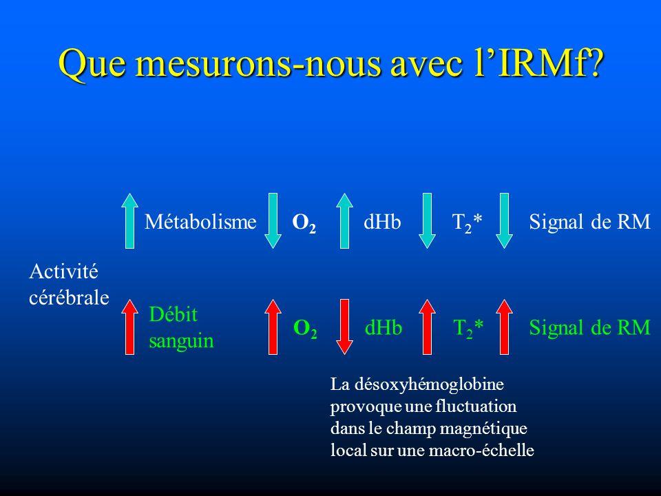 Que mesurons-nous avec lIRMf? Activité cérébrale Métabolisme Débit sanguin O2O2 O2O2 dHb T2*T2* T2*T2* Signal de RM La désoxyhémoglobine provoque une