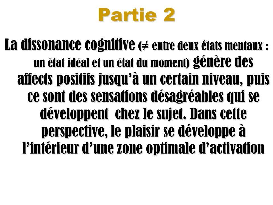 Partie 2 La dissonance cognitive ( entre deux états mentaux : un état idéal et un état du moment) génère des affects positifs jusquà un certain niveau