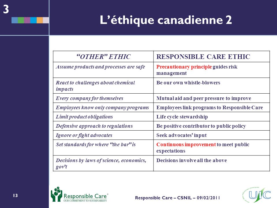 13 Responsible Care – CSNIL – 09/02/2011 OTHER ETHIC RESPONSIBLE CARE ETHIC Assume products and processes are safePrecautionary principle guides risk