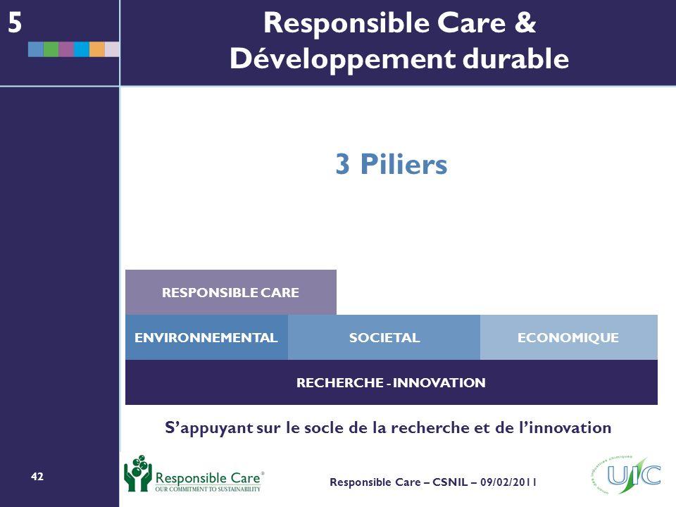 42 Responsible Care – CSNIL – 09/02/2011 Responsible Care & Développement durable RESPONSIBLE CARE ENVIRONNEMENTALSOCIETALECONOMIQUE RECHERCHE - INNOVATION 3 Piliers Sappuyant sur le socle de la recherche et de linnovation 5