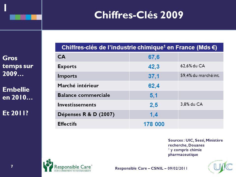 7 Responsible Care – CSNIL – 09/02/2011 Chiffres-Clés 2009 1 Chiffres-clés de lindustrie chimique 1 en France (Mds ) CA 67,6 Exports 42,3 62,6% du CA Imports 37,1 59,4% du marché int.