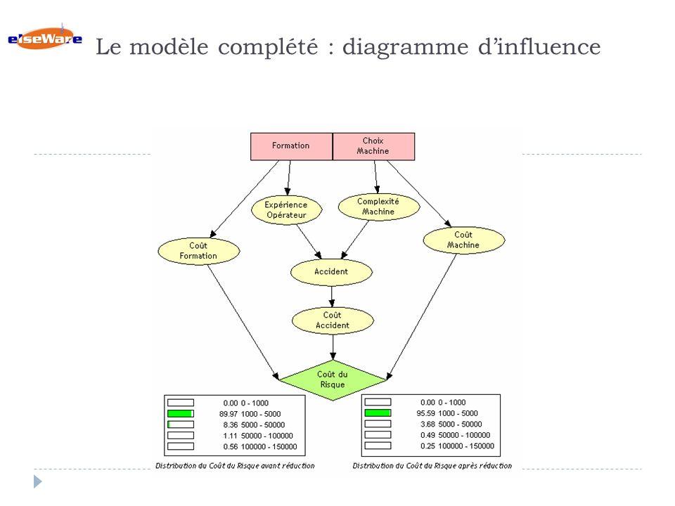 Le modèle complété : diagramme dinfluence