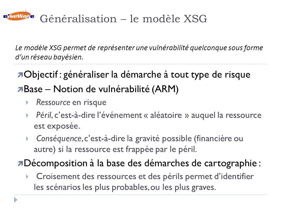 Généralisation – le modèle XSG Objectif : généraliser la démarche à tout type de risque Base – Notion de vulnérabilité (ARM) Ressource en risque Péril, cest-à-dire lévénement « aléatoire » auquel la ressource est exposée.
