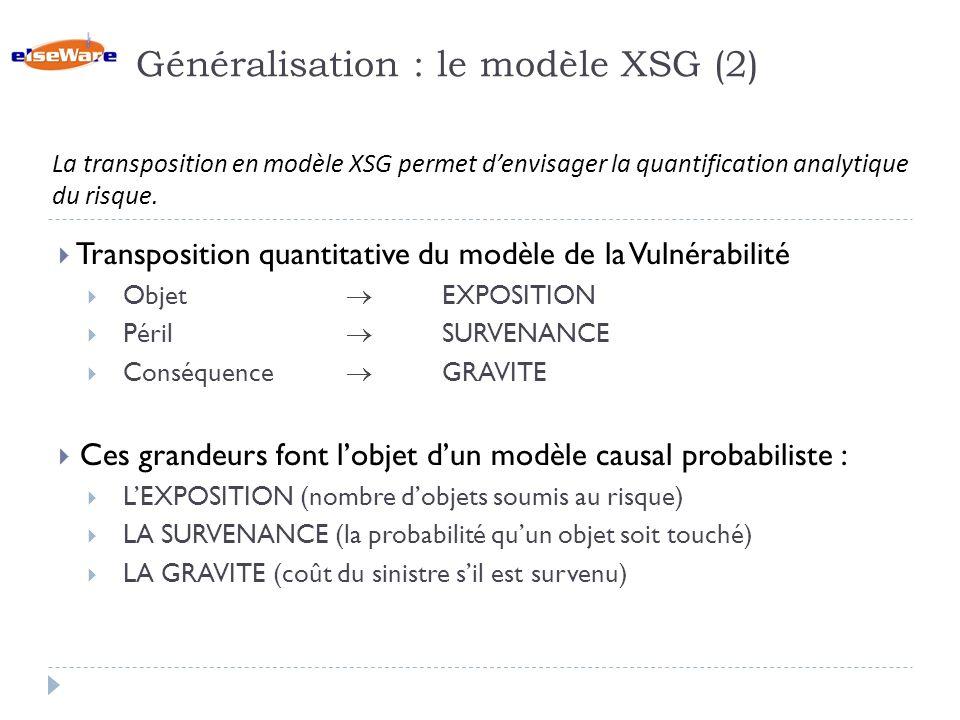 Généralisation : le modèle XSG (2) Transposition quantitative du modèle de la Vulnérabilité Objet EXPOSITION Péril SURVENANCE Conséquence GRAVITE Ces grandeurs font lobjet dun modèle causal probabiliste : LEXPOSITION (nombre dobjets soumis au risque) LA SURVENANCE (la probabilité quun objet soit touché) LA GRAVITE (coût du sinistre sil est survenu) La transposition en modèle XSG permet denvisager la quantification analytique du risque.
