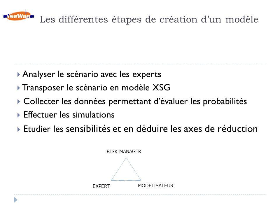 Les différentes étapes de création dun modèle Analyser le scénario avec les experts Transposer le scénario en modèle XSG Collecter les données permettant dévaluer les probabilités Effectuer les simulations Etudier les sensibilités et en déduire les axes de réduction RISK MANAGER MODELISATEUR EXPERT