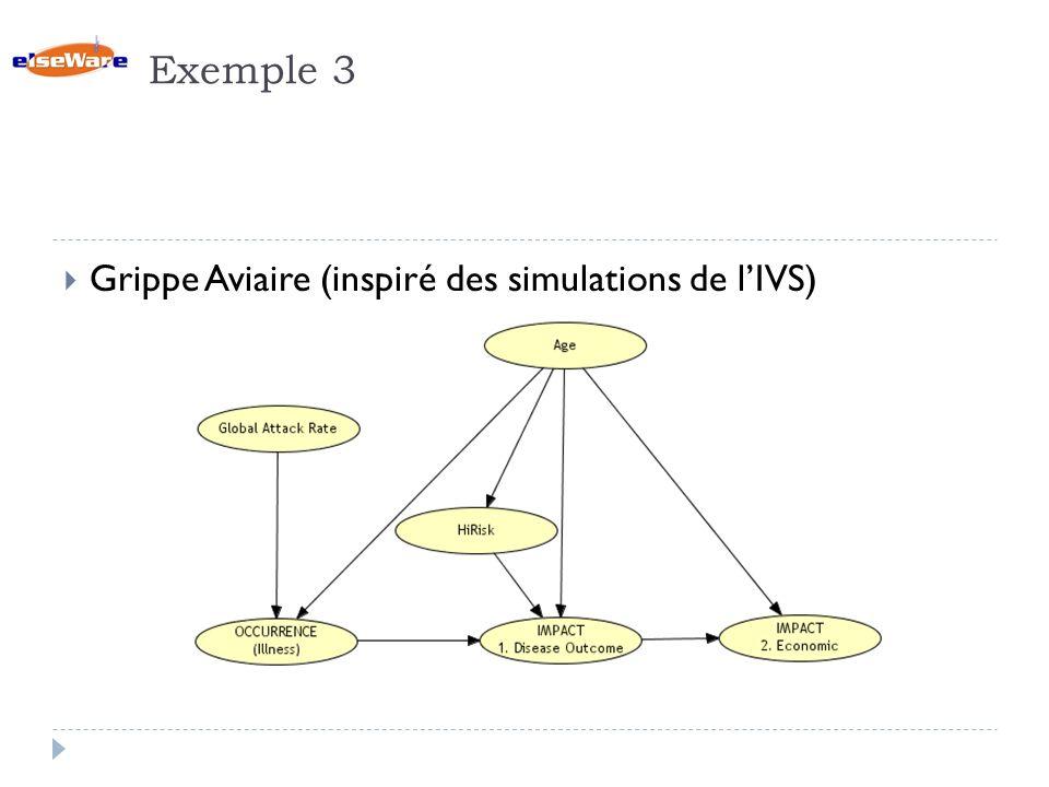 Exemple 3 Grippe Aviaire (inspiré des simulations de lIVS)