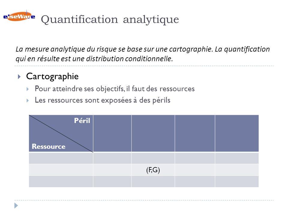 Quantification analytique Cartographie Pour atteindre ses objectifs, il faut des ressources Les ressources sont exposées à des périls La mesure analytique du risque se base sur une cartographie.