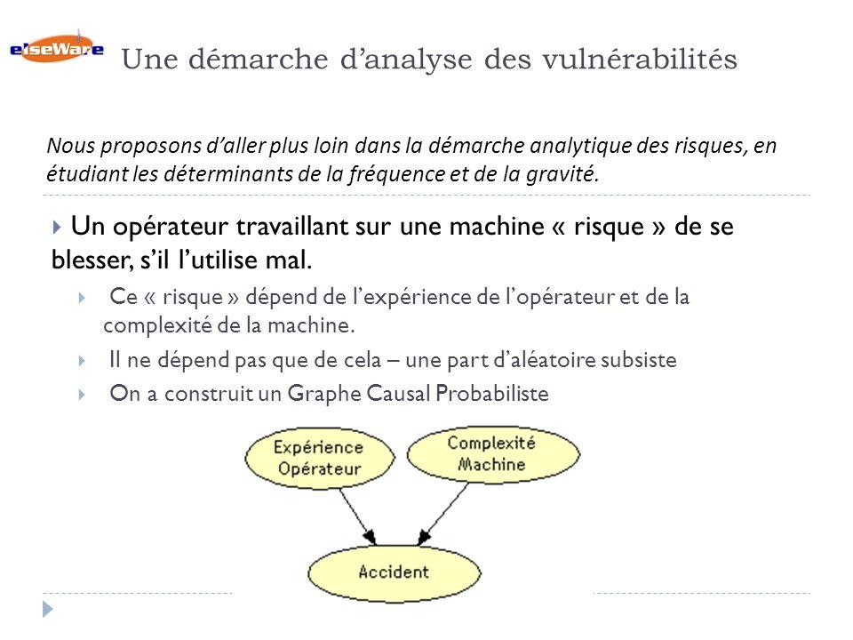 Une démarche danalyse des vulnérabilités Un opérateur travaillant sur une machine « risque » de se blesser, sil lutilise mal.