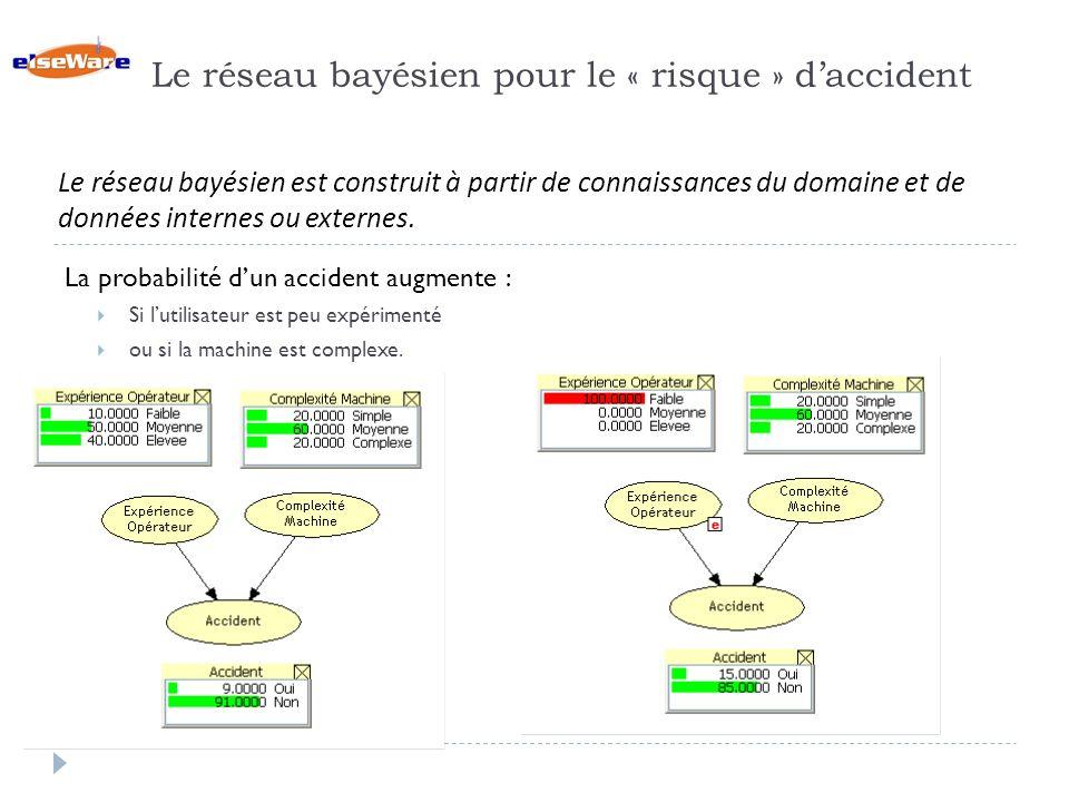 Le réseau bayésien pour le « risque » daccident La probabilité dun accident augmente : Si lutilisateur est peu expérimenté ou si la machine est complexe.
