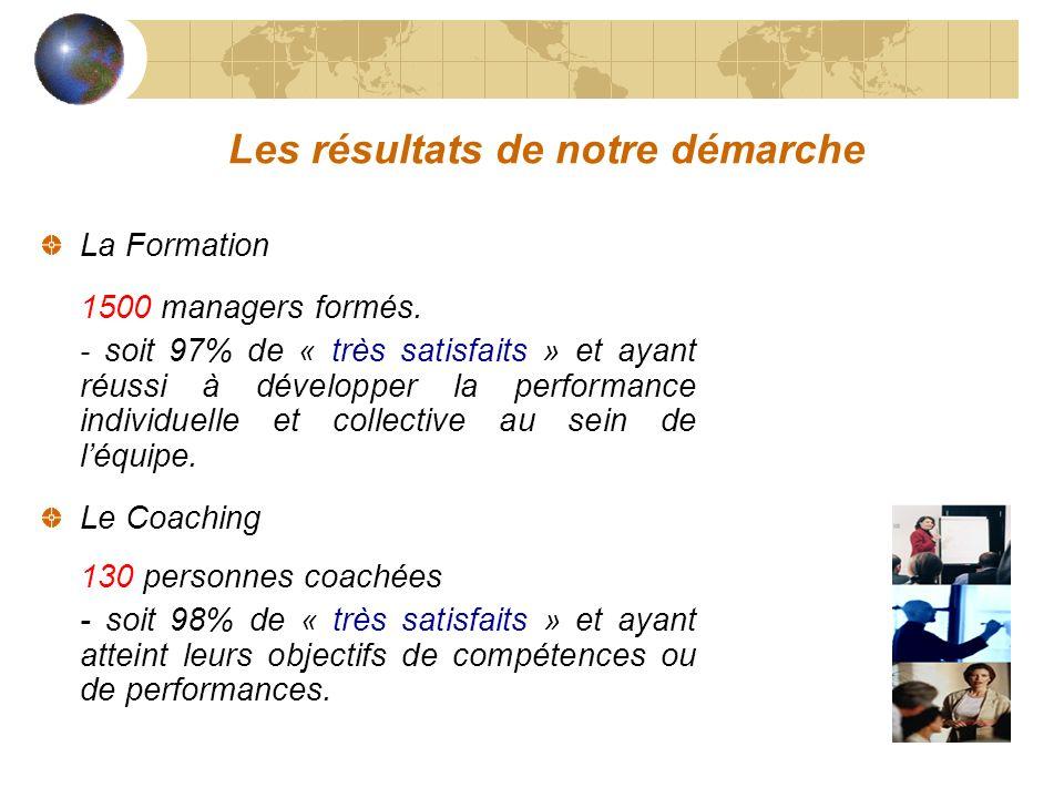 Les résultats de notre démarche La Formation 1500 managers formés. - soit 97% de « très satisfaits » et ayant réussi à développer la performance indiv