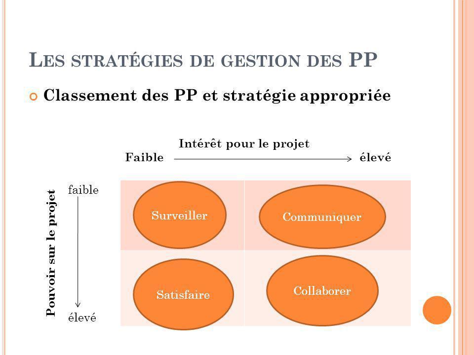 L ES STRATÉGIES DE GESTION DES PP Classement des PP et stratégie appropriée Intérêt pour le projet Faible élevé faible élevé Pouvoir sur le projet Sur