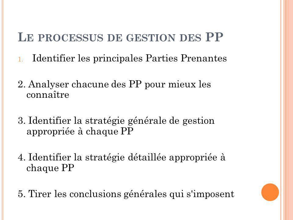 L E PROCESSUS DE GESTION DES PP 1. Identifier les principales Parties Prenantes 2. Analyser chacune des PP pour mieux les connaître 3. Identifier la s