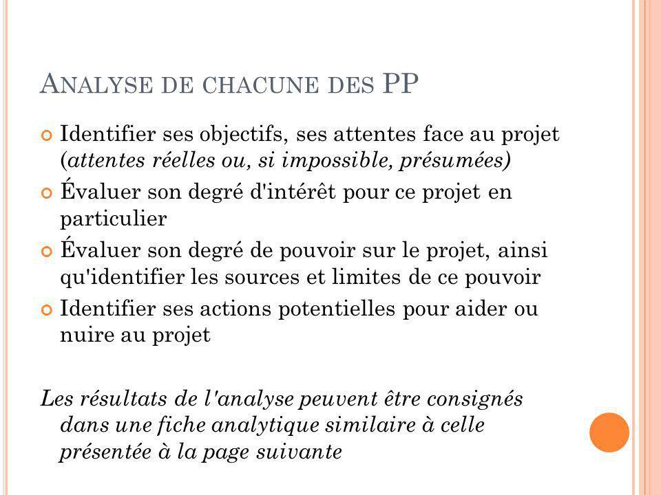 A NALYSE DE CHACUNE DES PP Identifier ses objectifs, ses attentes face au projet ( attentes réelles ou, si impossible, présumées) Évaluer son degré d'