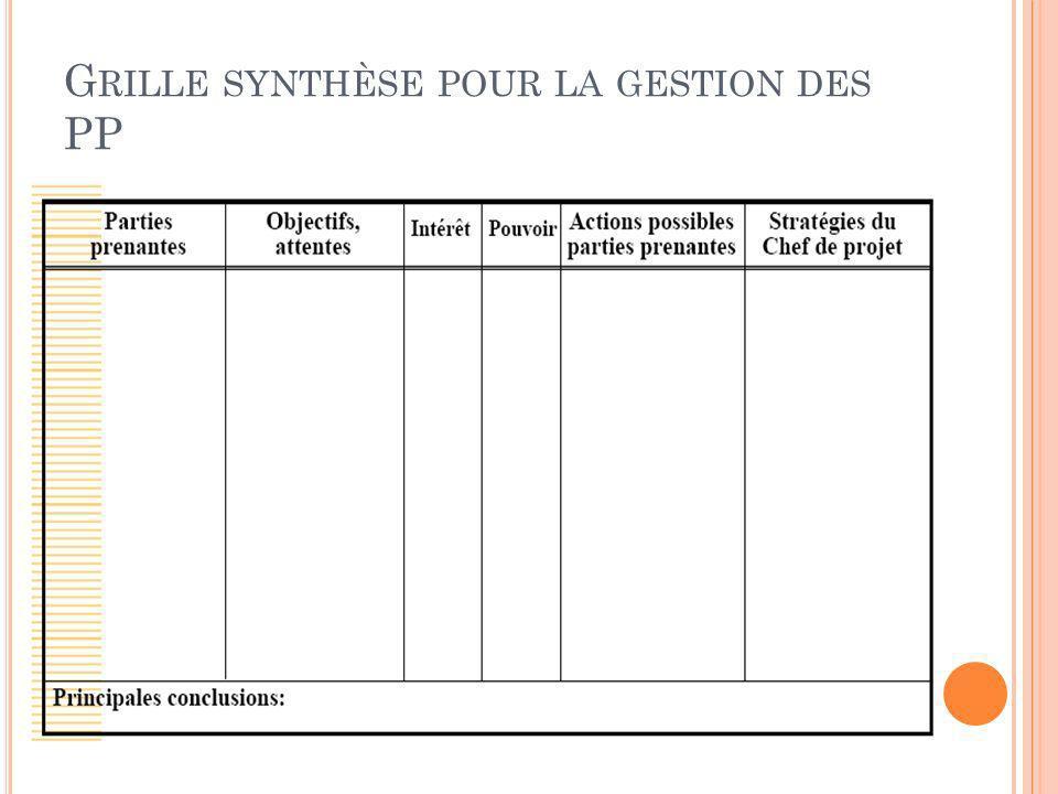 G RILLE SYNTHÈSE POUR LA GESTION DES PP