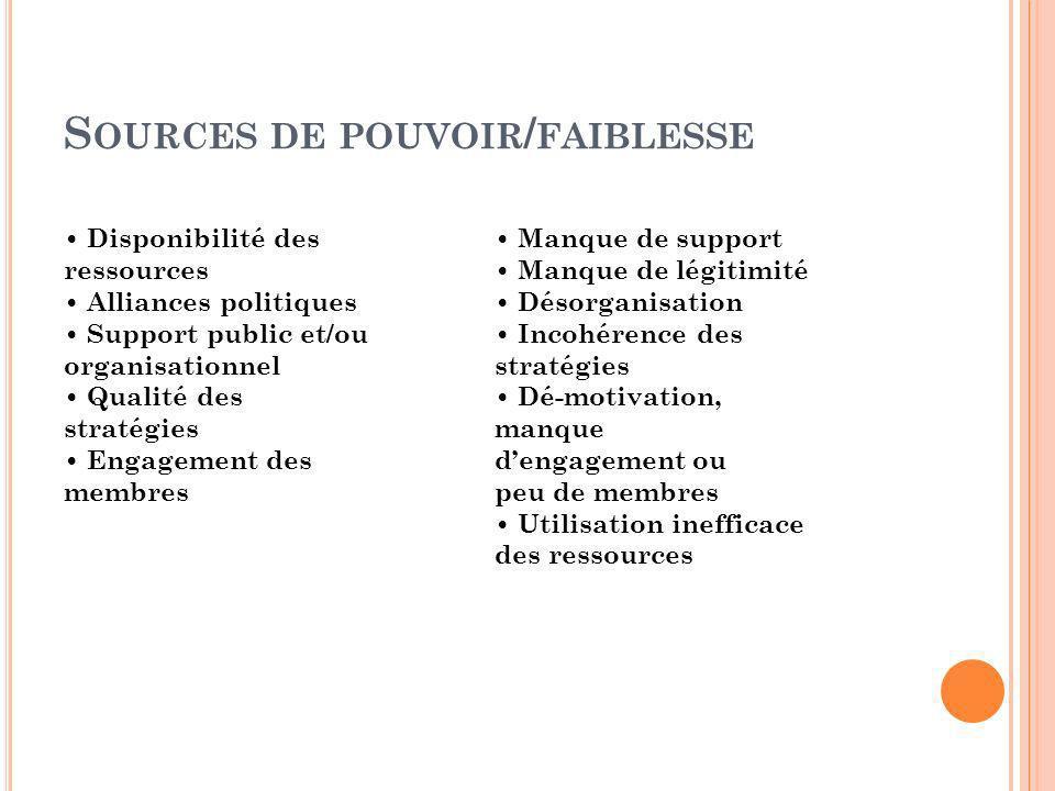 S OURCES DE POUVOIR / FAIBLESSE Disponibilité des ressources Alliances politiques Support public et/ou organisationnel Qualité des stratégies Engageme