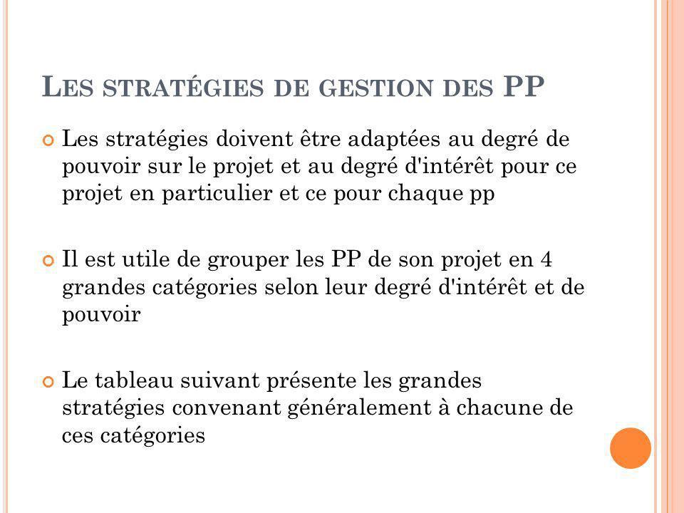 L ES STRATÉGIES DE GESTION DES PP Les stratégies doivent être adaptées au degré de pouvoir sur le projet et au degré d'intérêt pour ce projet en parti