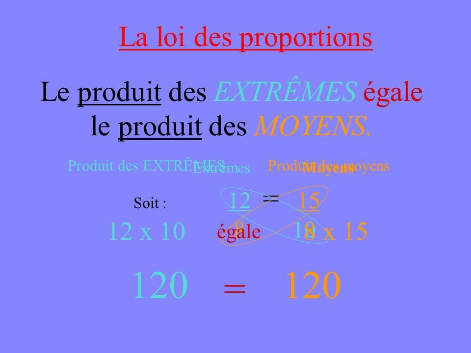 La loi des proportions Le produit des EXTRÊMES égale le produit des MOYENS. Soit : 12 = 15 8 10 MoyensExtrêmes