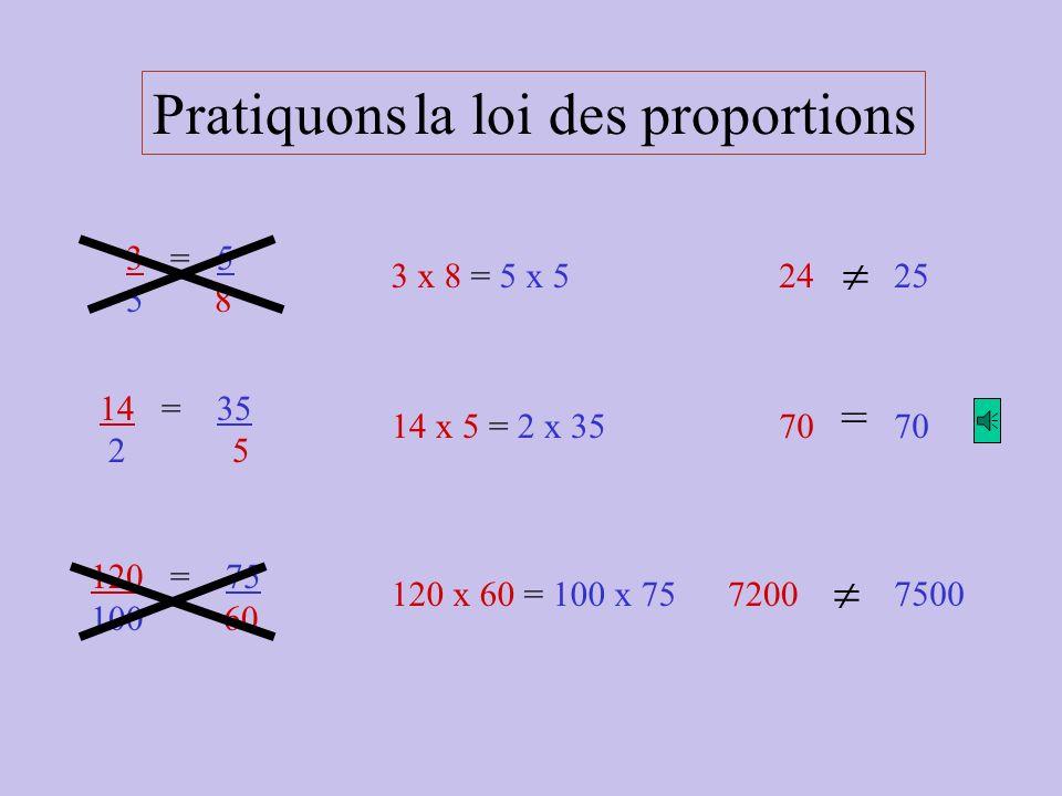 La loi des proportions Le produit des EXTRÊMES égale le produit des MOYENS. Soit : 12 = 15 8 10 MoyensExtrêmes Produit des EXTRÊMESProduit des moyens