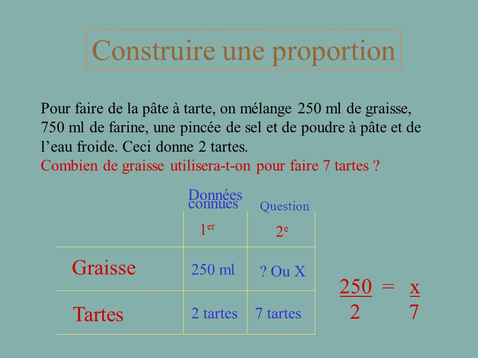 Pratiquons la loi des proportions 3 = 5 5 8 14 = 35 2 5 120 = 75 100 60 3 x 8 = 5 x 5 14 x 5 = 2 x 35 120 x 60 = 100 x 75 24 70 7200 25 70 7500 =