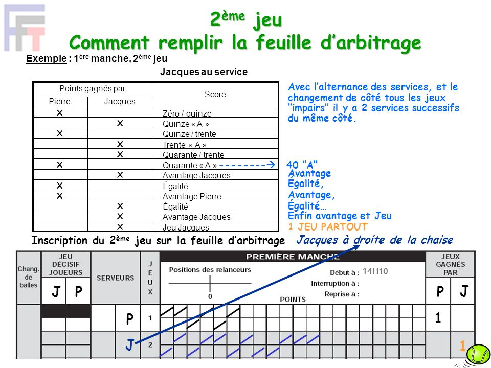 2 ème jeu Comment remplir la feuille darbitrage Jeu Jacques X Avantage Jacques X Égalité X Avantage Pierre X Égalité X Avantage Jacques X Quarante « A