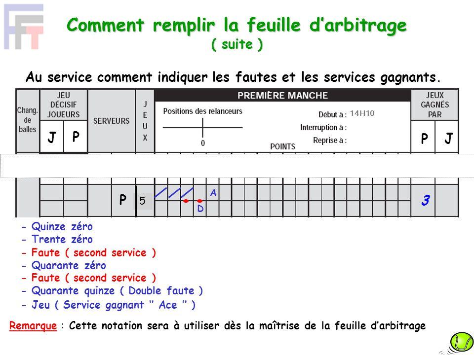 Comment remplir la feuille darbitrage ( suite ) Au service comment indiquer les fautes et les services gagnants. - Faute ( second service ) - Quarante