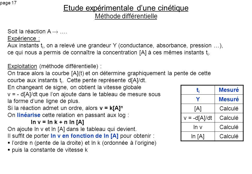page 17 Soit la réaction A …. Expérience : Aux instants t i, on a relevé une grandeur Y (conductance, absorbance, pression …), ce qui nous a permis de