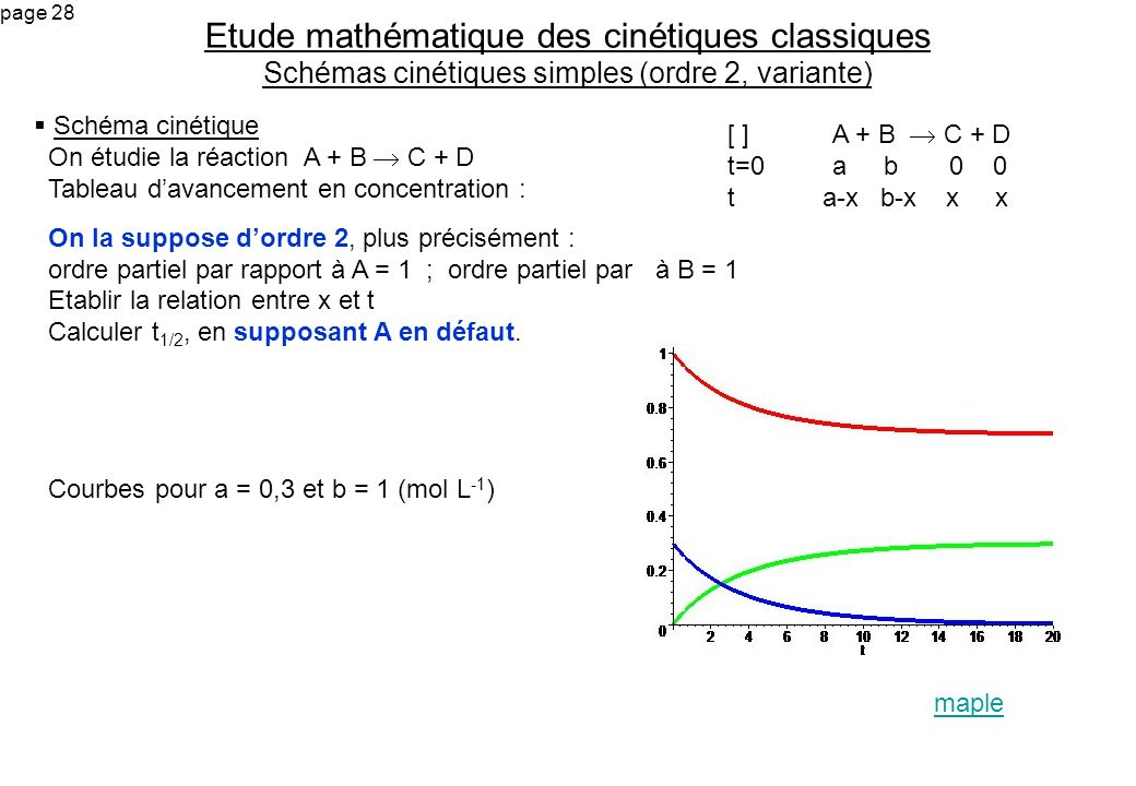 page 28 Schéma cinétique On étudie la réaction A + B C + D Tableau davancement en concentration : On la suppose dordre 2, plus précisément : ordre par