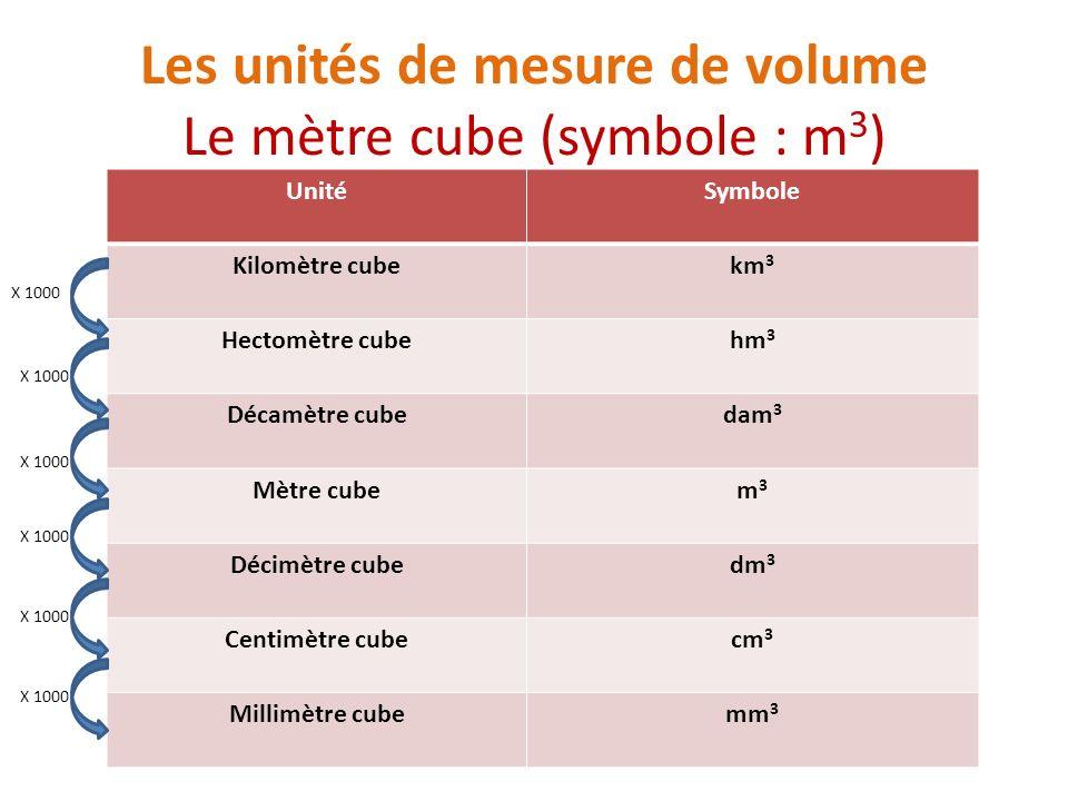 Les unités de mesure de volume Le mètre cube (symbole : m 3 ) UnitéSymbole Kilomètre cubekm3km3 Hectomètre cubehm3hm3 Décamètre cubedam 3 Mètre cubem3