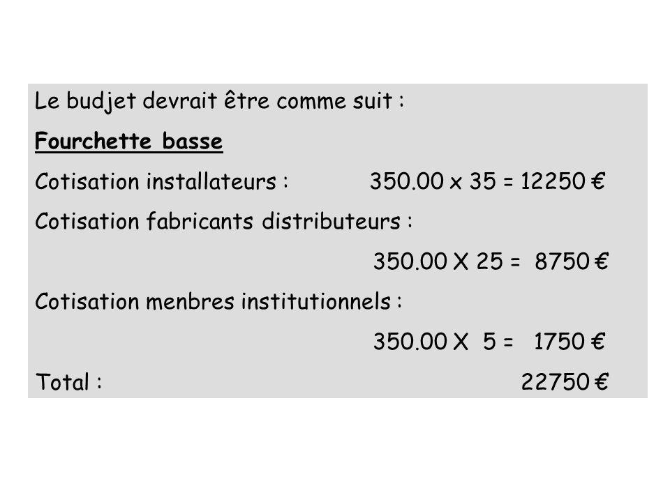 Le budjet devrait être comme suit : Fourchette basse Cotisation installateurs : 350.00 x 35 = 12250 Cotisation fabricants distributeurs : 350.00 X 25 = 8750 Cotisation menbres institutionnels : 350.00 X 5 = 1750 Total : 22750