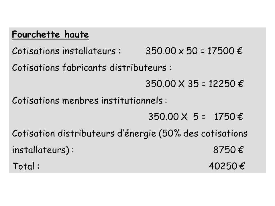 Fourchette haute Cotisations installateurs : 350.00 x 50 = 17500 Cotisations fabricants distributeurs : 350.00 X 35 = 12250 Cotisations menbres institutionnels : 350.00 X 5 = 1750 Cotisation distributeurs dénergie (50% des cotisations installateurs) : 8750 Total : 40250