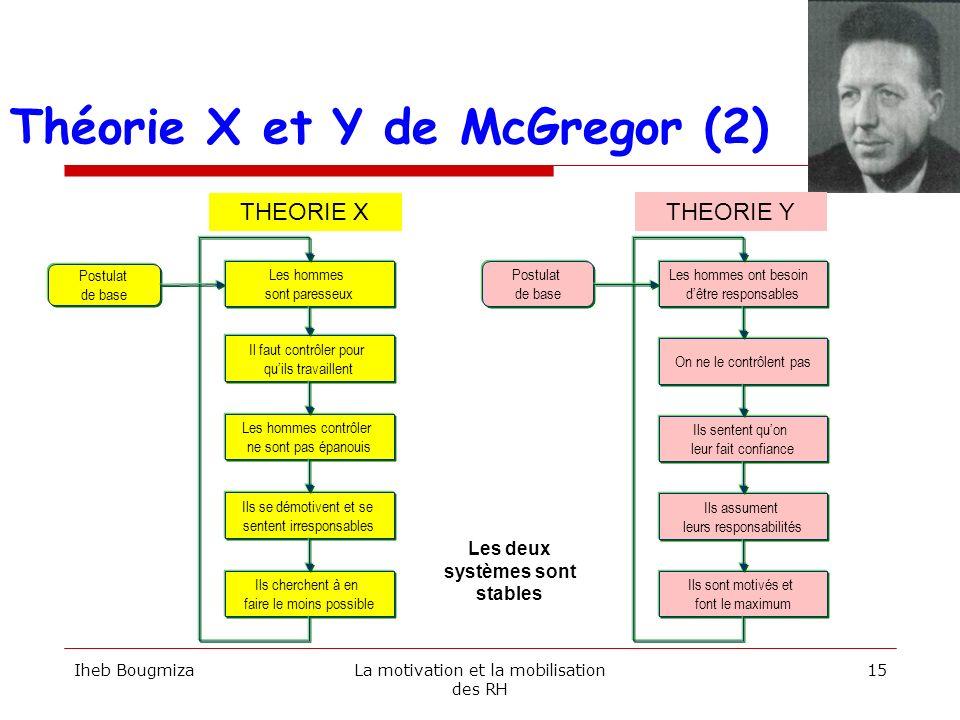 Limites des théories X et Y Un même gestionnaire peut avoir des comportements X ou Y selon les situations.