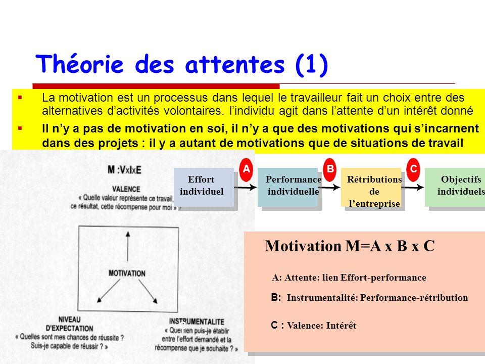 Théorie des attentes (1) La motivation est un processus dans lequel le travailleur fait un choix entre des alternatives dactivités volontaires. lindiv