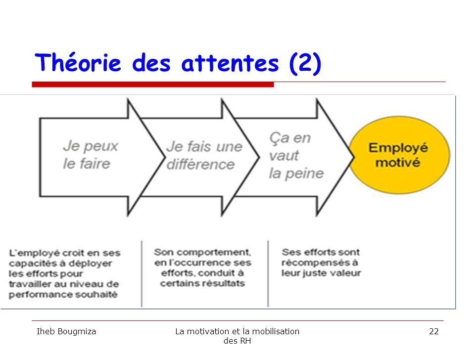 Théorie des attentes (2) Iheb BougmizaLa motivation et la mobilisation des RH 22