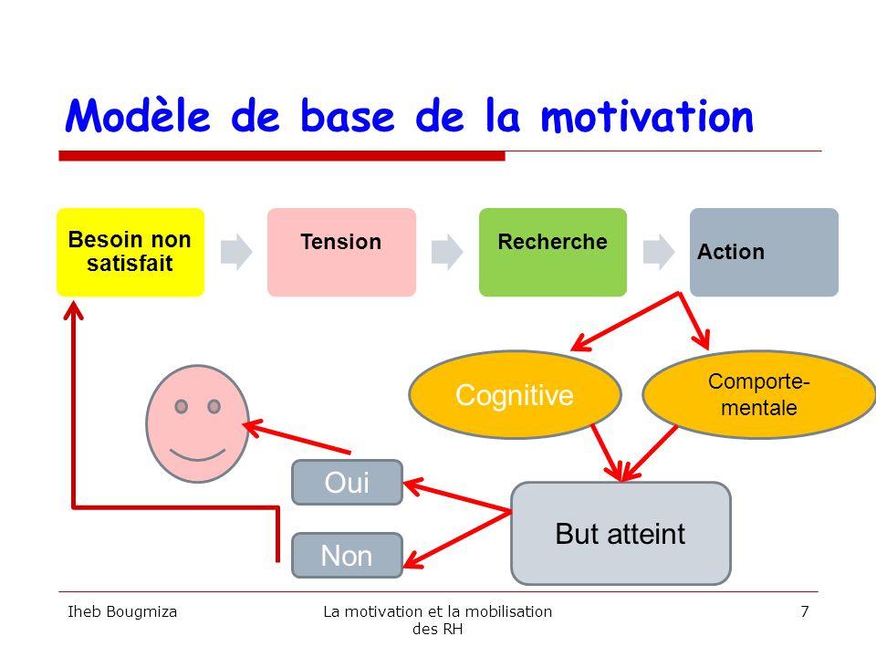 Modèle de base de la motivation Besoin non satisfait TensionRecherche Action Iheb BougmizaLa motivation et la mobilisation des RH 7 Cognitive Comporte