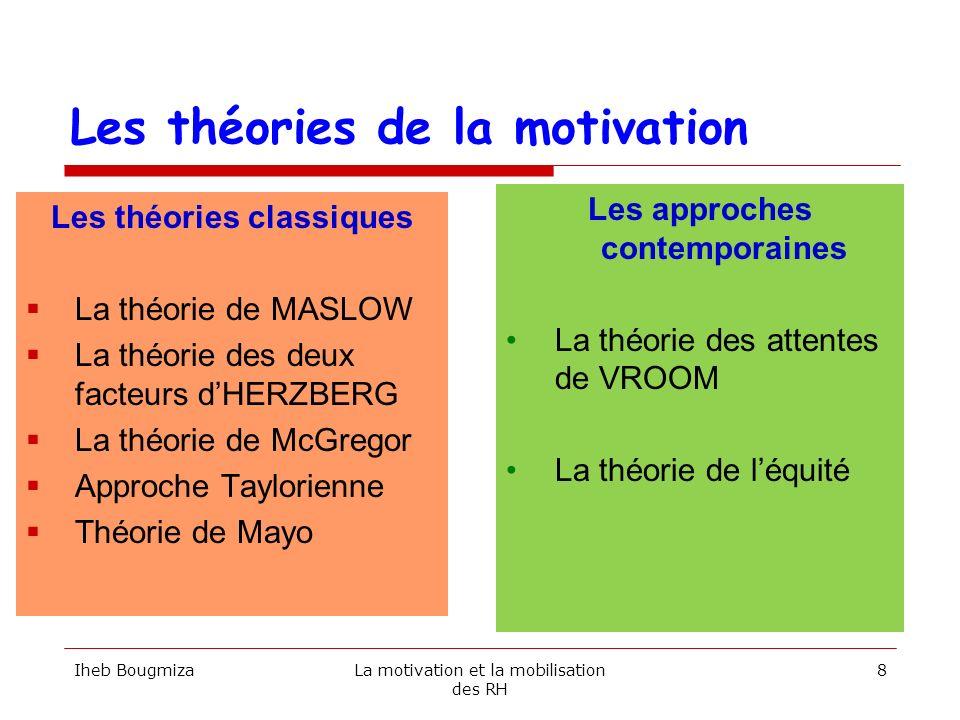 Les théories classiques de la motivation Iheb BougmizaLa motivation et la mobilisation des RH 9 La théorie de MASLOW La théorie des deux facteurs dHERZBERG La théorie de McGregor Approche Taylorienne Théorie de Mayo