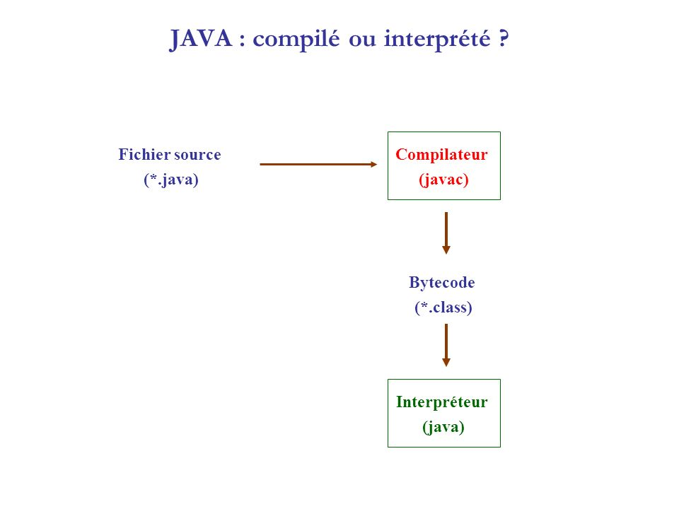 JAVA : compilé ou interprété ? Compilateur (javac) Fichier source (*.java) Bytecode (*.class) Interpréteur (java)