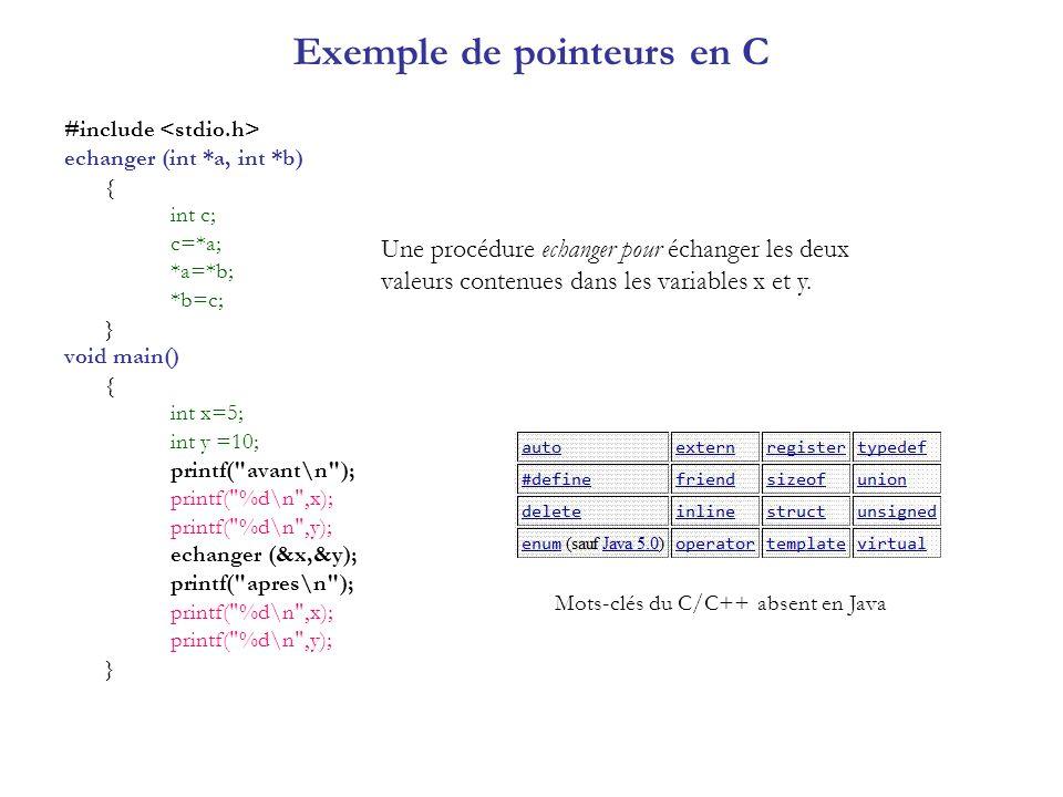Exemple de pointeurs en C #include echanger (int *a, int *b) { int c; c=*a; *a=*b; *b=c; } void main() { int x=5; int y =10; printf(