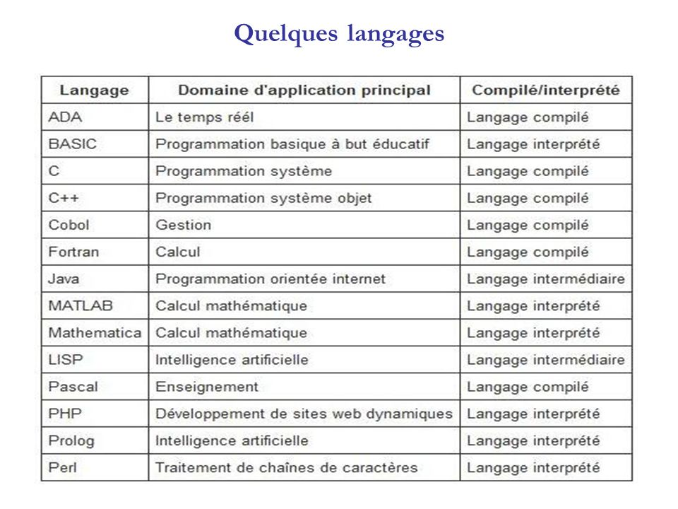 Langages intermédiaires Certains langages appartiennent en quelque sorte aux deux catégories : LISP, Python, … Le programme écrit avec ces langages peut dans certaines conditions subir une phase de compilation intermédiaire vers un fichier écrit dans un langage différent du fichier source et non exécutable (nécessité dun interpréteur).