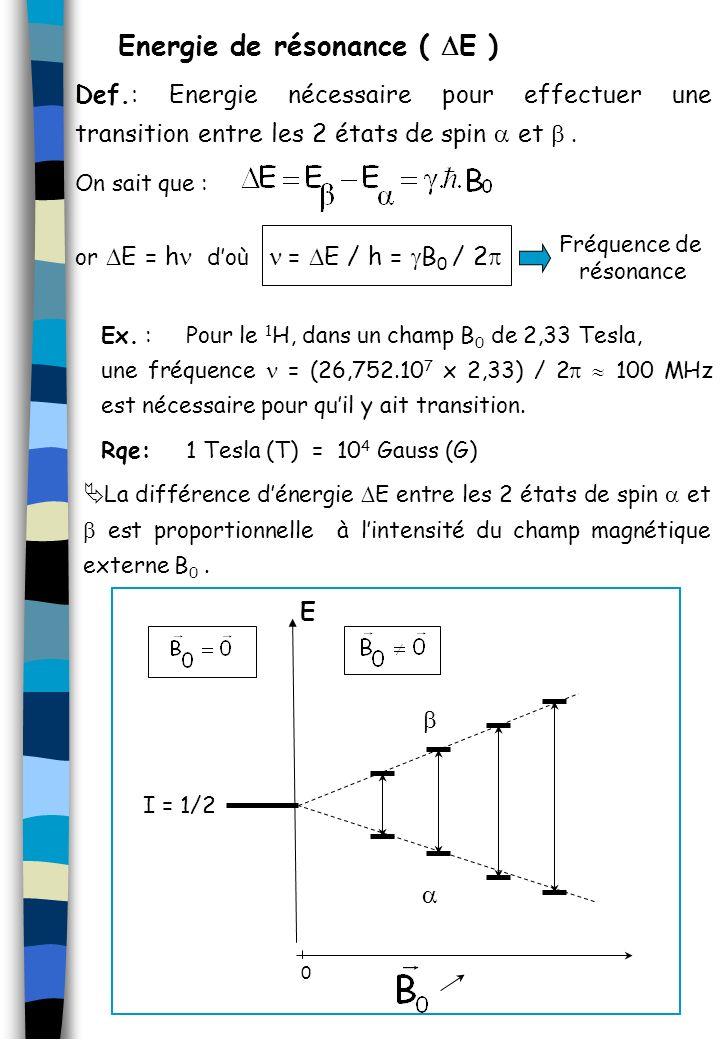 Def.: Energie nécessaire pour effectuer une transition entre les 2 états de spin et E = h doù = E / h = B 0 / 2 Ex. : Pour le 1 H, dans un champ B 0 d